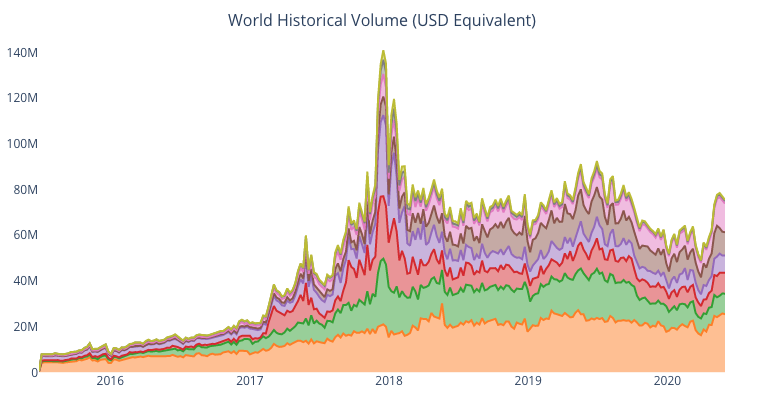 Bitcoin trading worldwide.