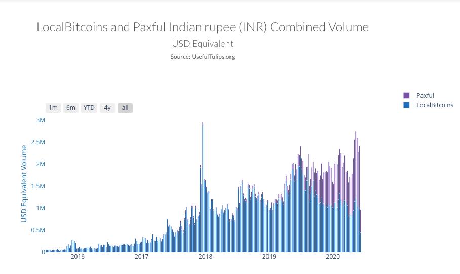 Bitcoin volume in India