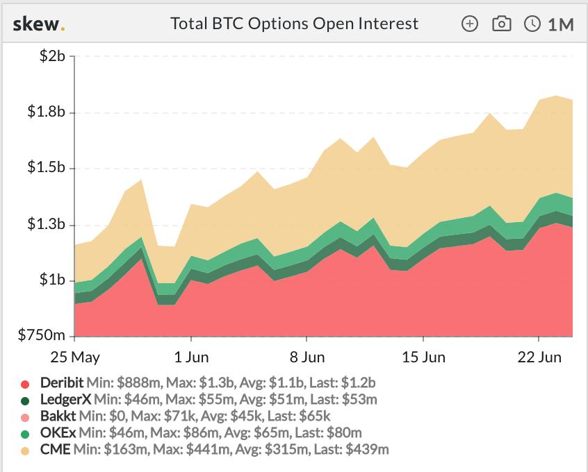 Total BTC Options Open Interest. Source: Skew