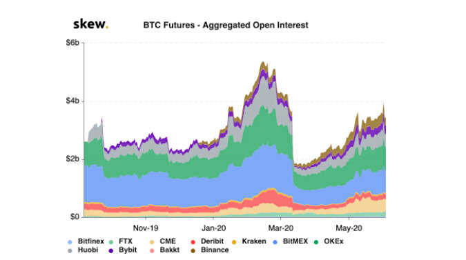 Aggregate open interest in Bitcoin futures. Source: Skew