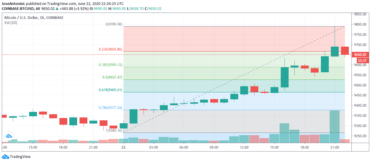 Bitcoin price surged today. Was the PayPal crypto rumor behind it? Source: TradingView