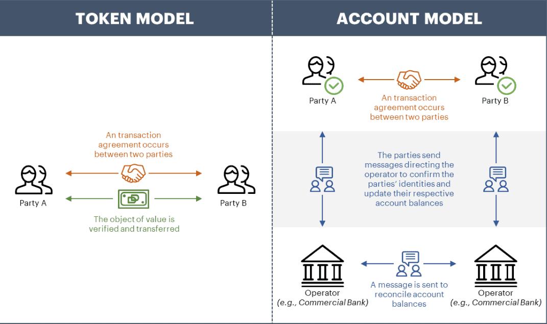 Illustration depicting the token model for a digital dollar