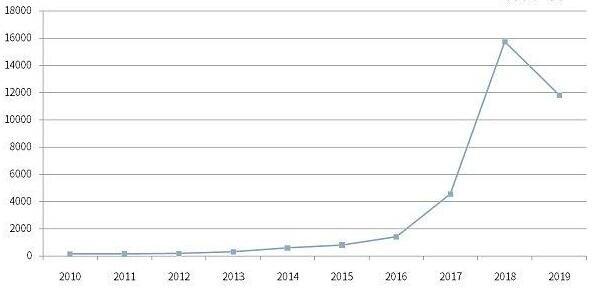 Big growth in blockchain companies