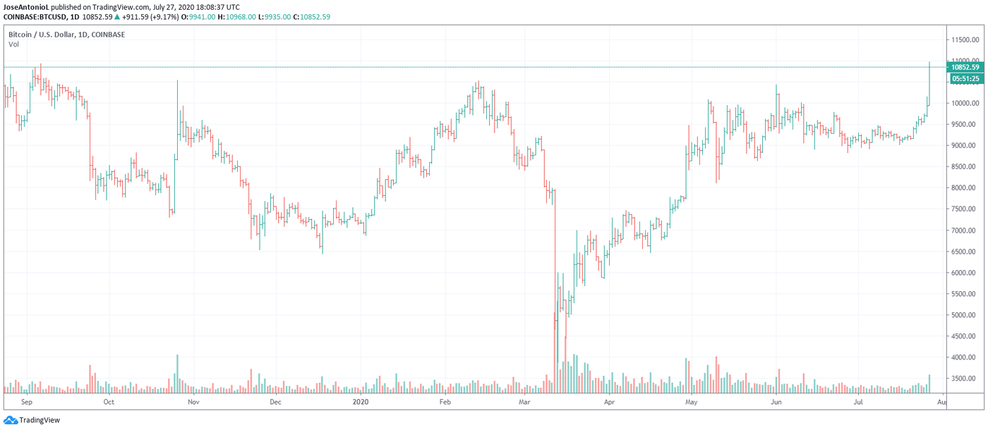 Bitcoin price against the US dollar. Image: TradingView