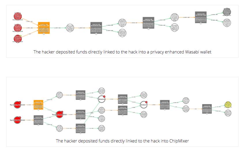 Ciphertrace flowchart of bitcoin transactions
