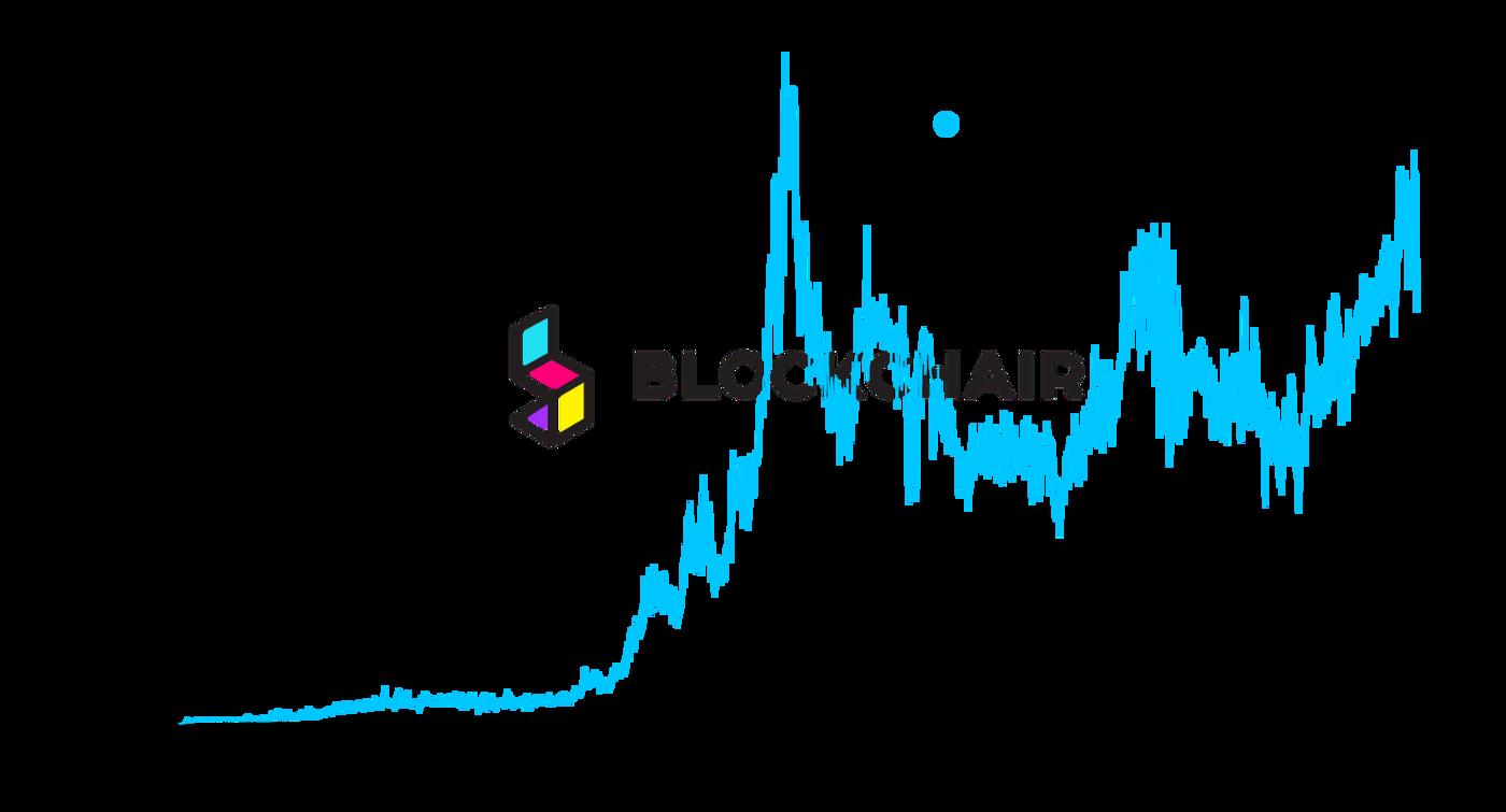 Ethereum transactions per second. Source: Blockchair