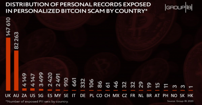 bitcoin scam uses personal info to claim victim's bitcoin