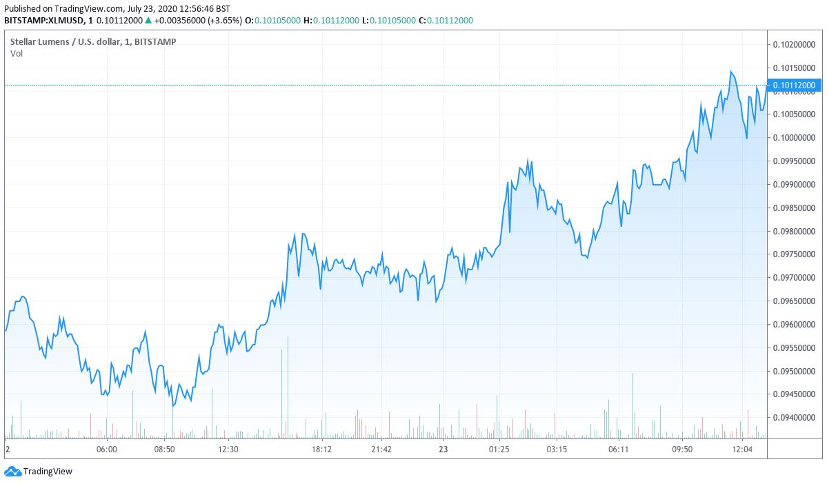 XLM/USD Chart