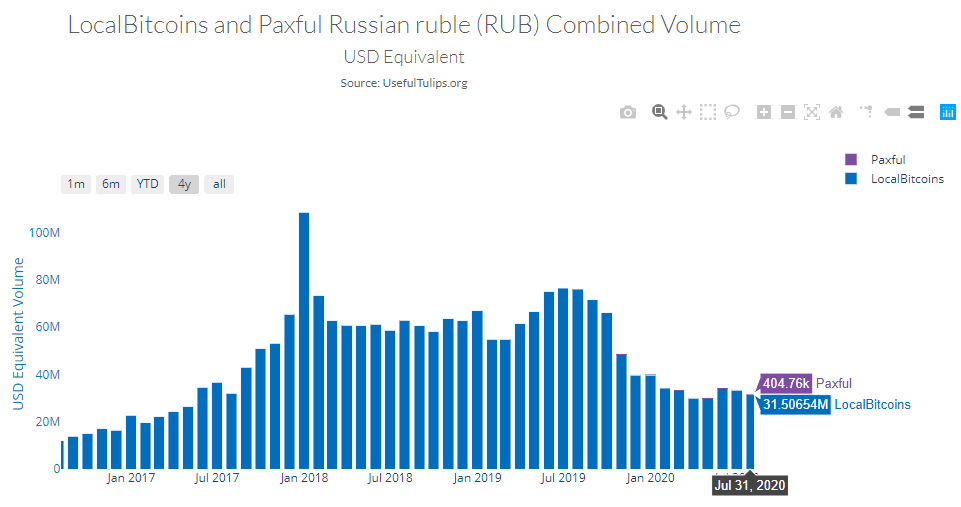 Bitcoin trading volume in Russia, Paxful vs LocalBitcoins. Source: Useful Tulips