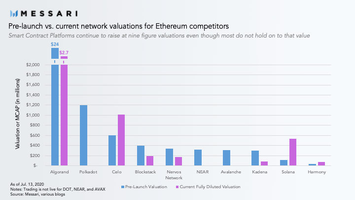 Pre-launch vs current network valuations for Ethereum competitors. Source: Messari