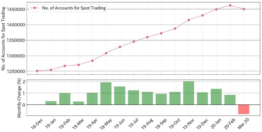 chart showing Japan crypto trading accounts