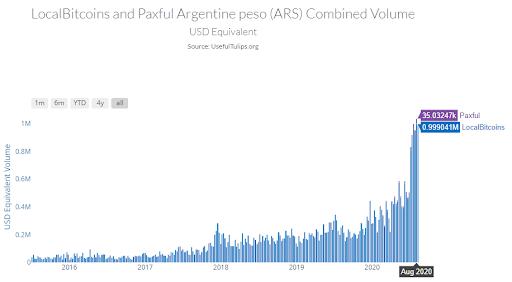 Volumen de trading de Bitcoin en Argentina sube igual que en Brasil. Imagen: Useful Tulips