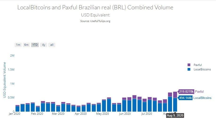 Volumen de comercio de Bitcoin en Brasil en 2020. Fuente: Useful Tulips