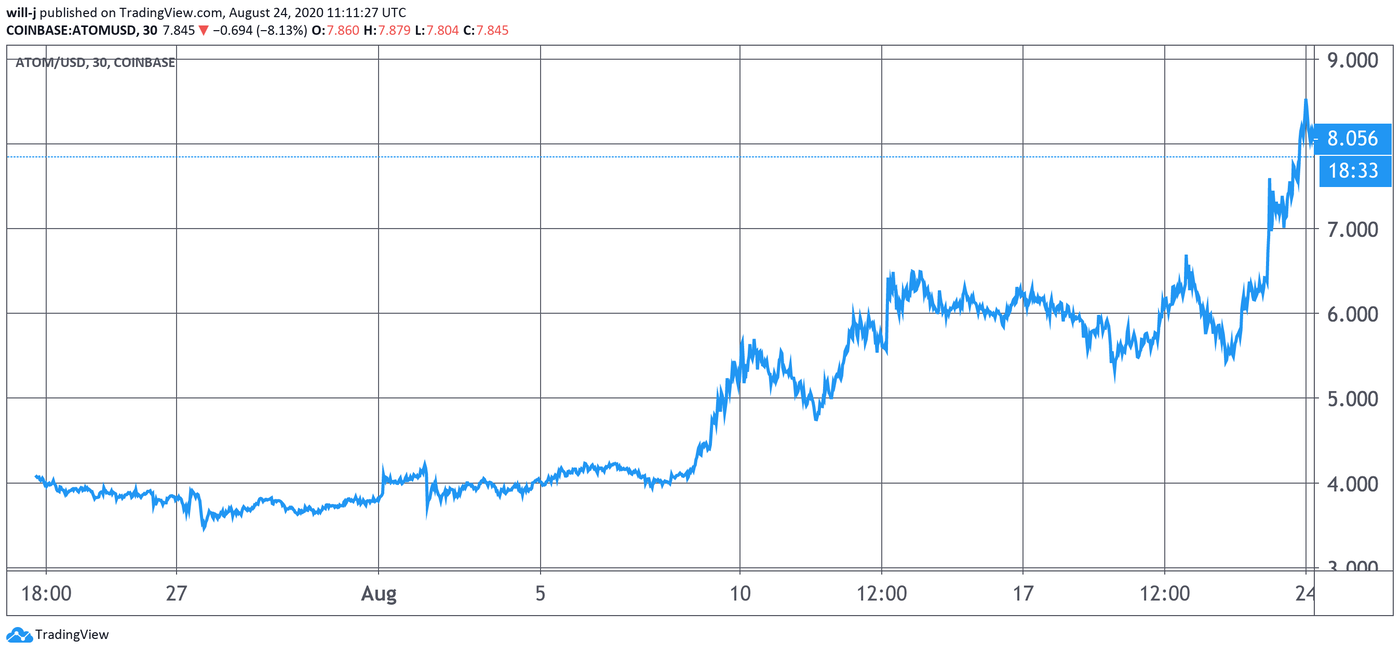 Cosmos ATOM price chart tradingview