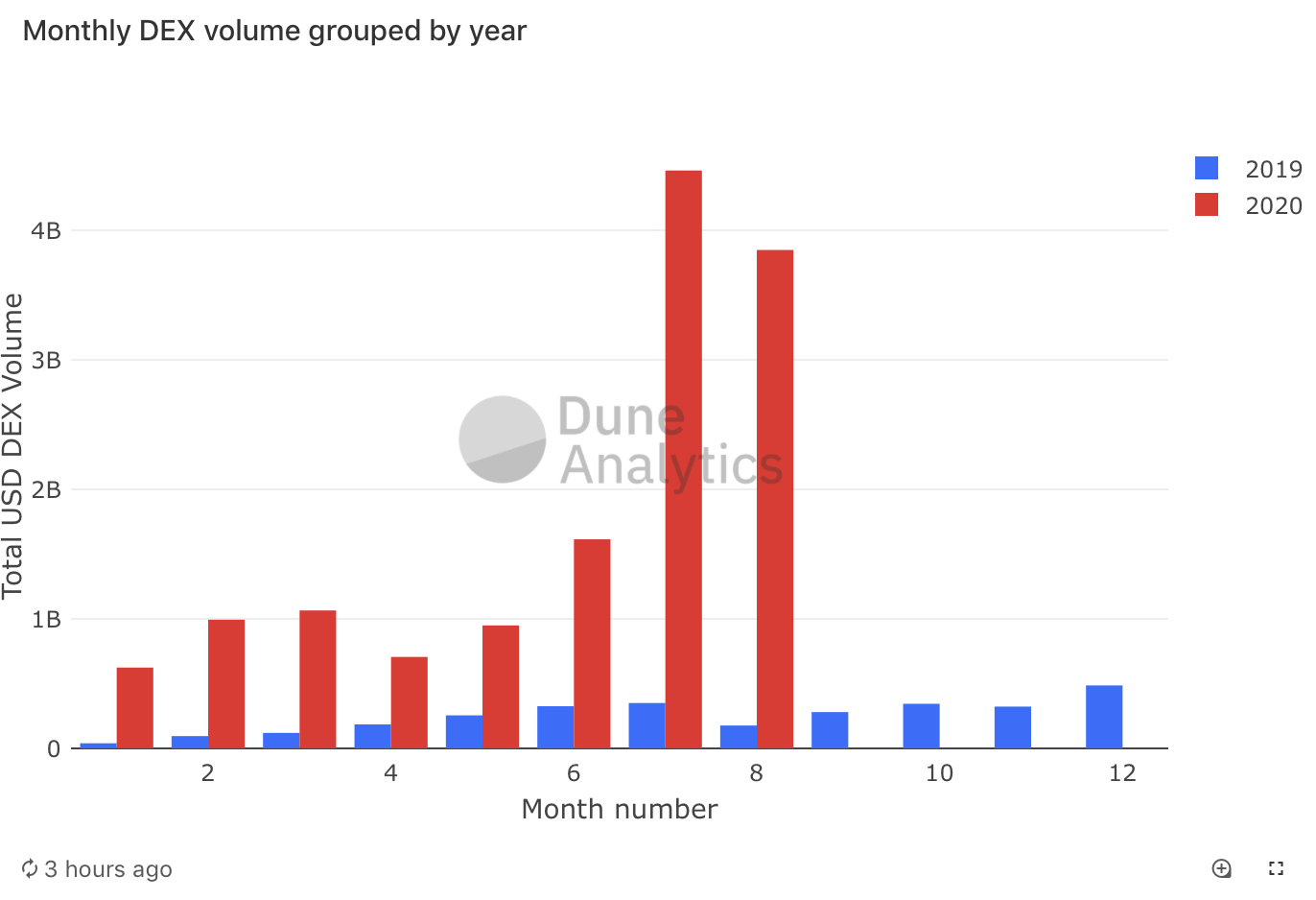 DEX volume 2019 and 2020