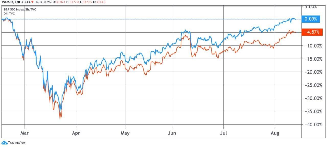 S&P 500 and Dow Jones chart