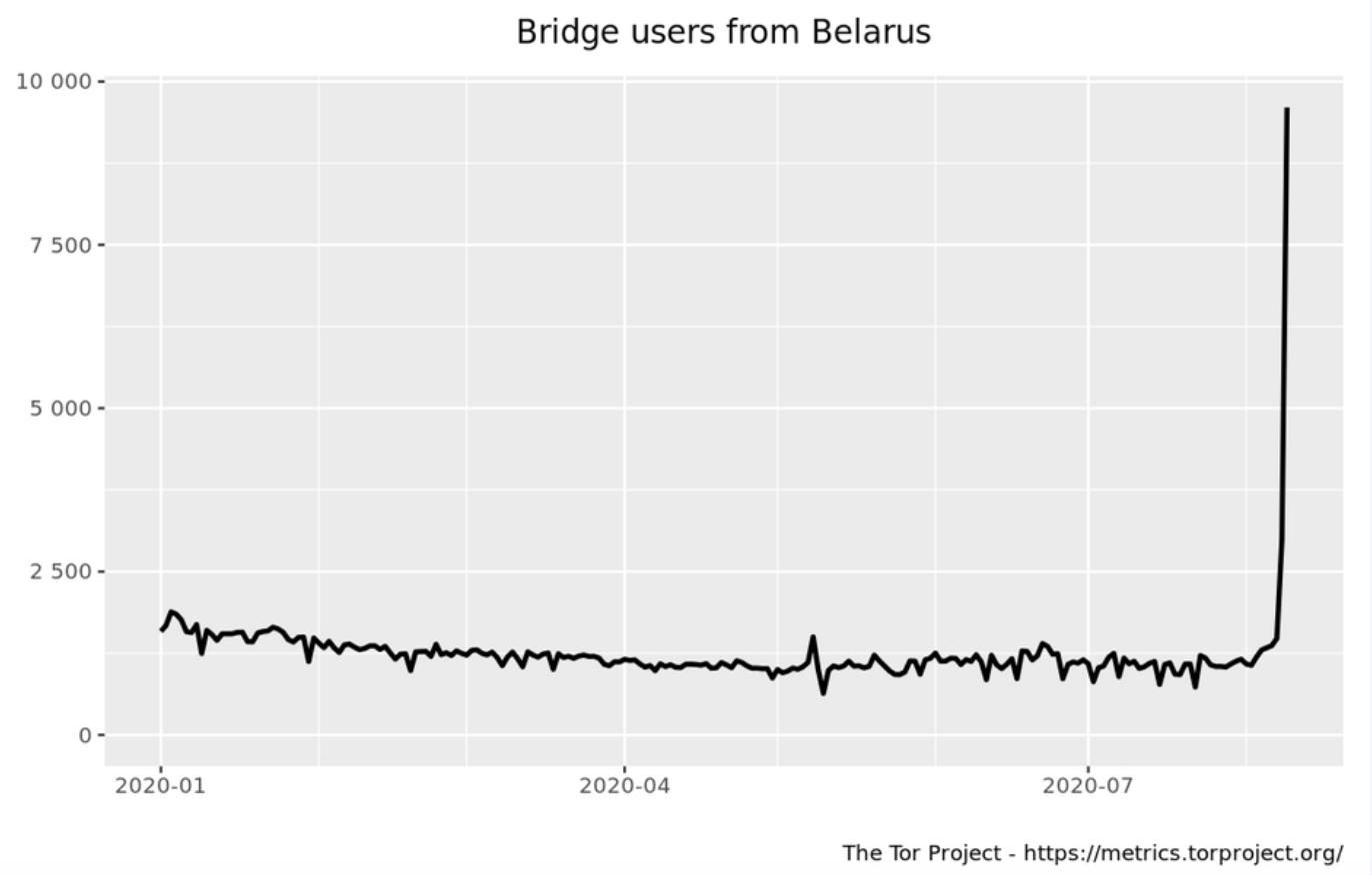 Tor use in Belarus