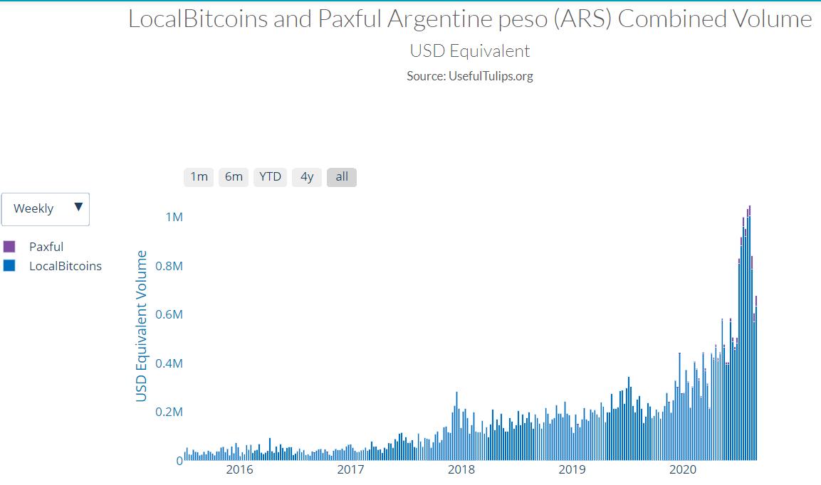 Volumen de trading de Bitcoin en Argentina medido en equivalente a USD. Imagen: Useful Tulips