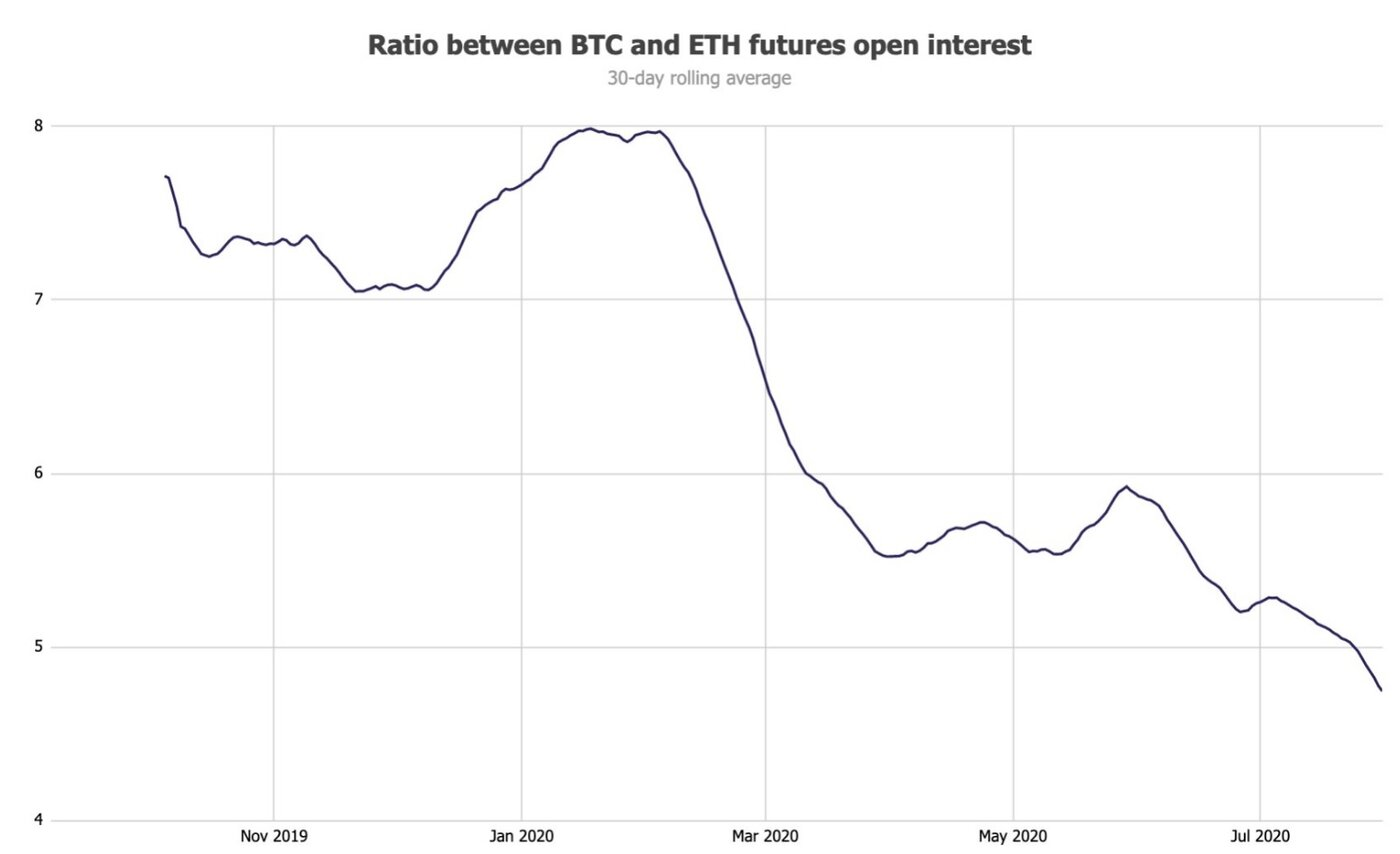 Ethereum futures open interest reaches $1.5 billion