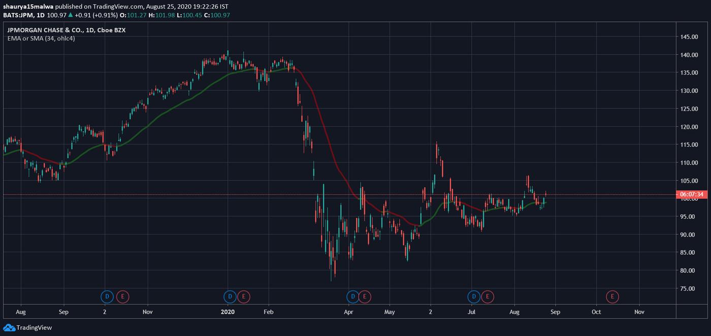 gráfico de precios de acciones de jp morgan