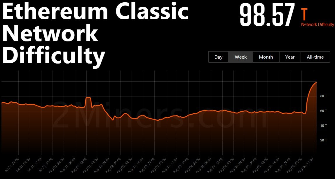 Ethereum Classic hit by second 51% attack in a week