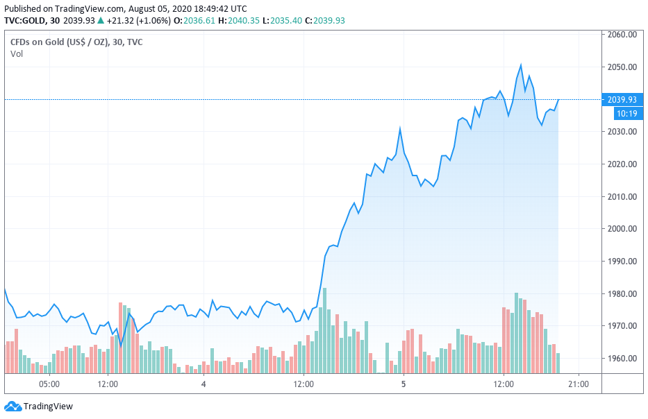The price of gold. Source: TradingView