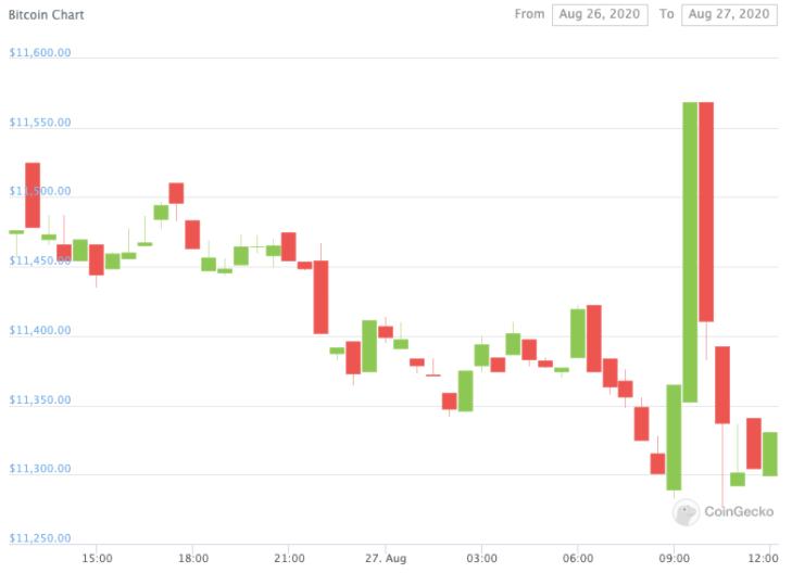 Precios de Bitcoin. Fuente: Coingecko