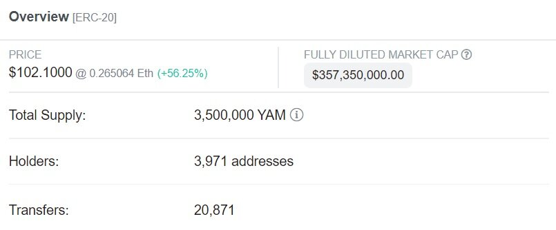 A DeFi farmer pumped $11 million into unaudited platform Yam
