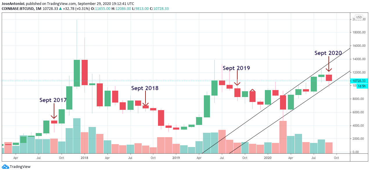 September is usually bearish in the history of Bitocin. Image: Tradingview