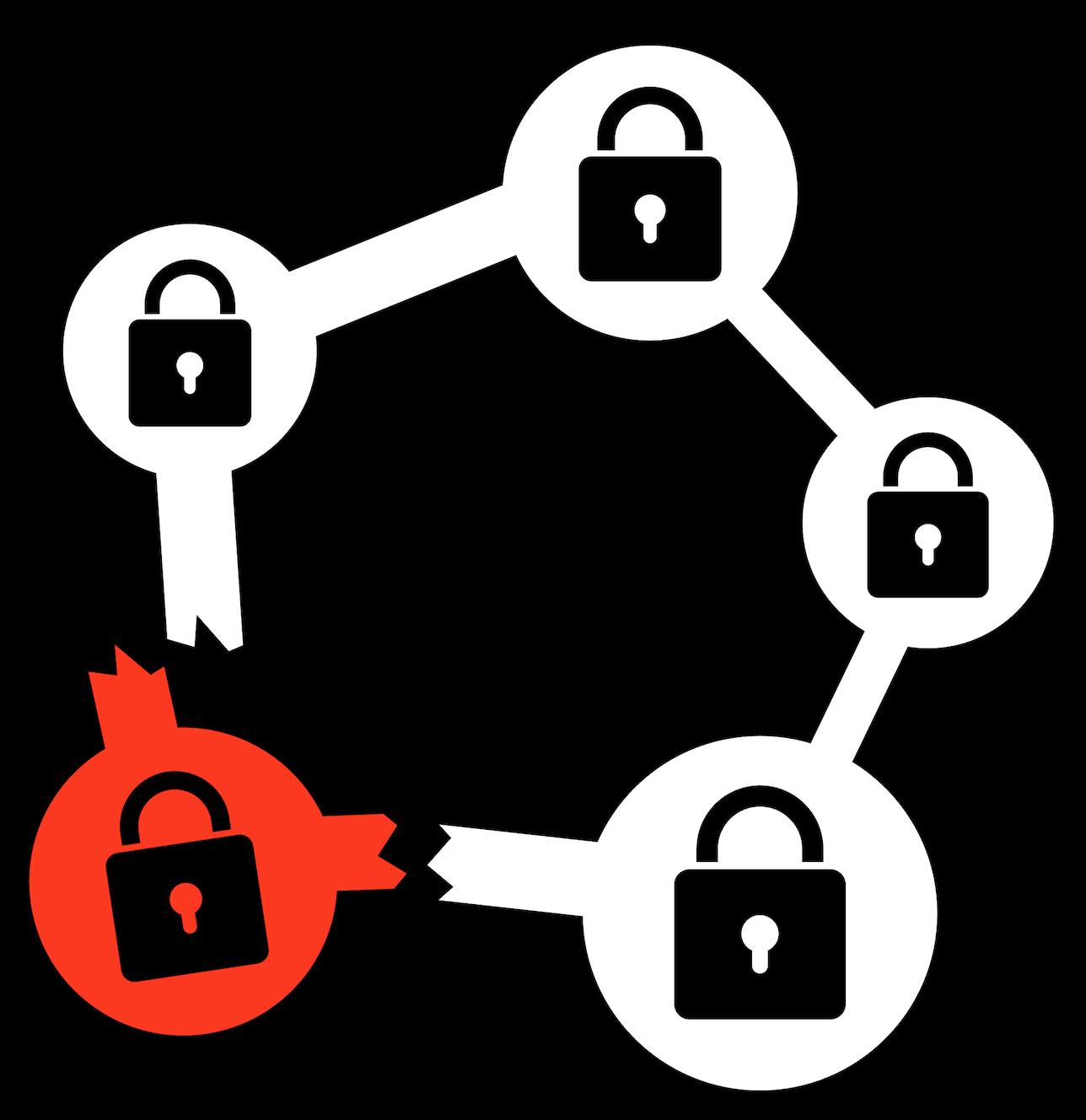 A broken blockchain link