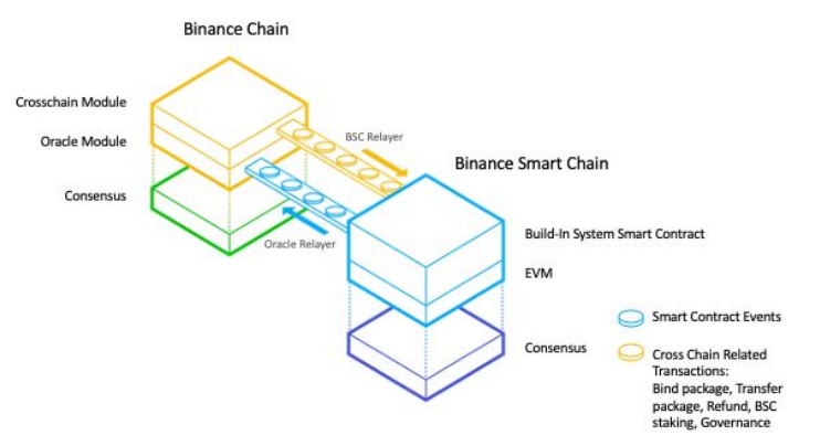 Representación gráfica de Binance Smart Chain según su Whitepaper. Imagen: Binance