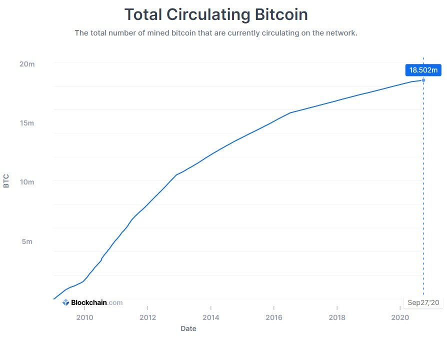 The 18.5 Millionth Bitcoin Has Now Been Mined
