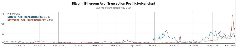 Las comisiones de Ethereum cayeron, pero sigen en máximos de dos años. Imagen: Bitinfocharts