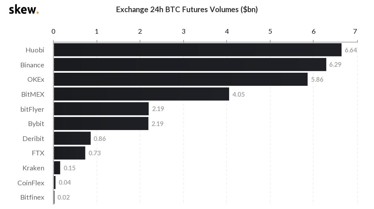 Los volúmenes de futuros de BitMEX han bajado. Imagen: Skew