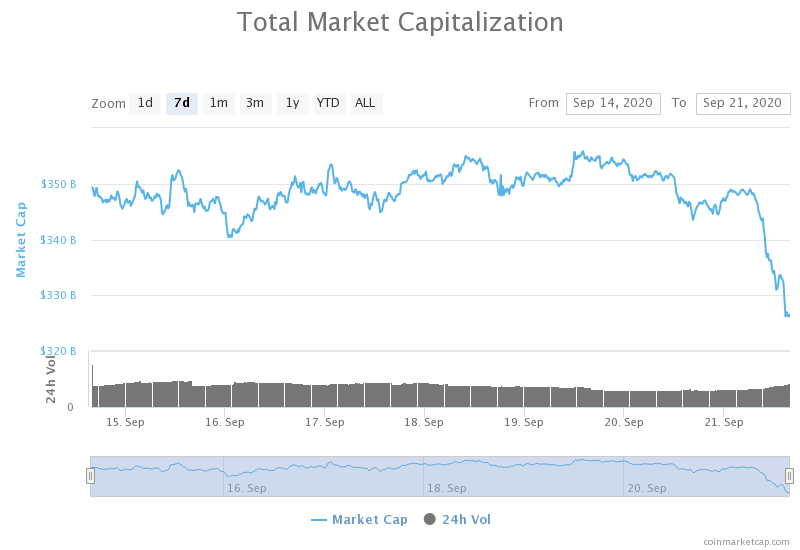 The global crypto market crashed today. Image: Coinmarketcap