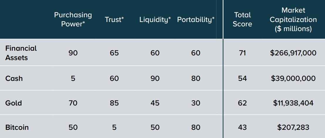 Grayscale Looks at What Makes Bitcoin so Valuable