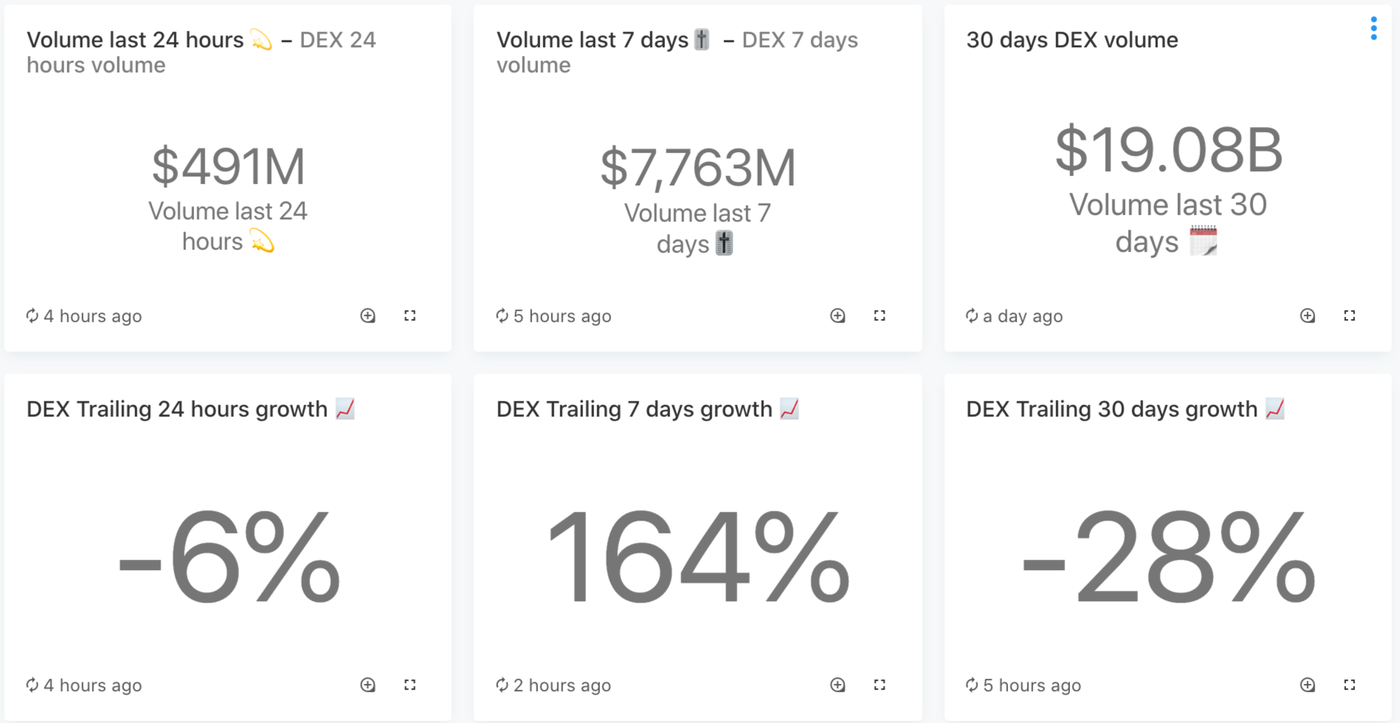 snapshot of DEX volume as of October 30