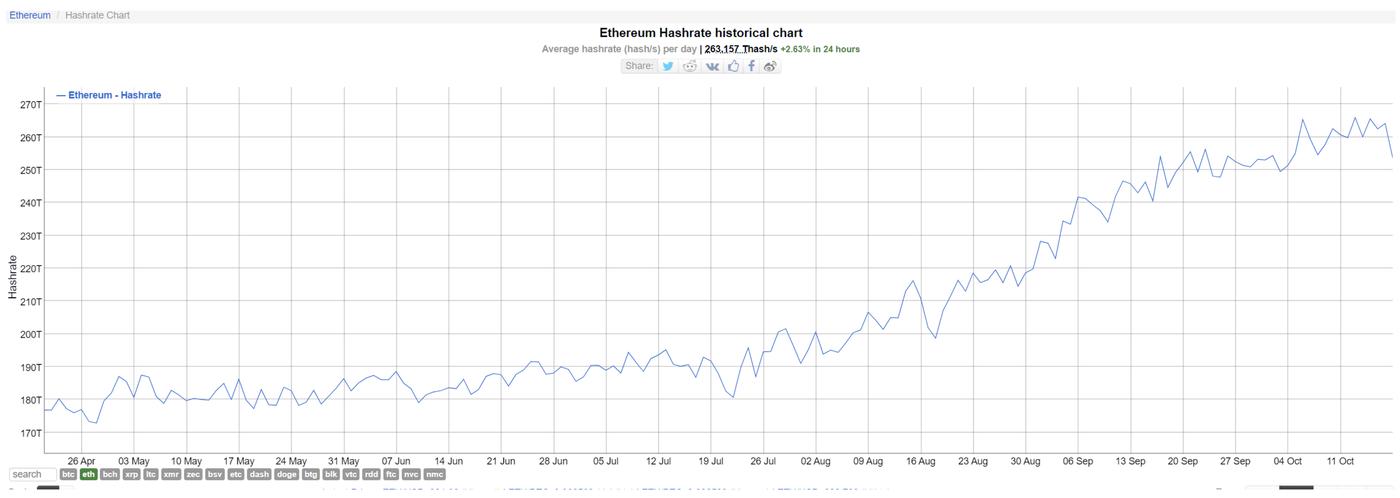 Ethereum Hashrate Chart