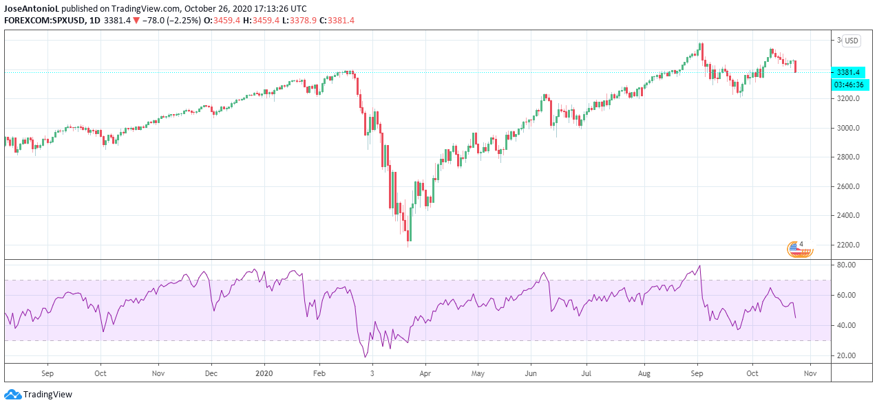 SP500 in 2020. Image: Tradingview