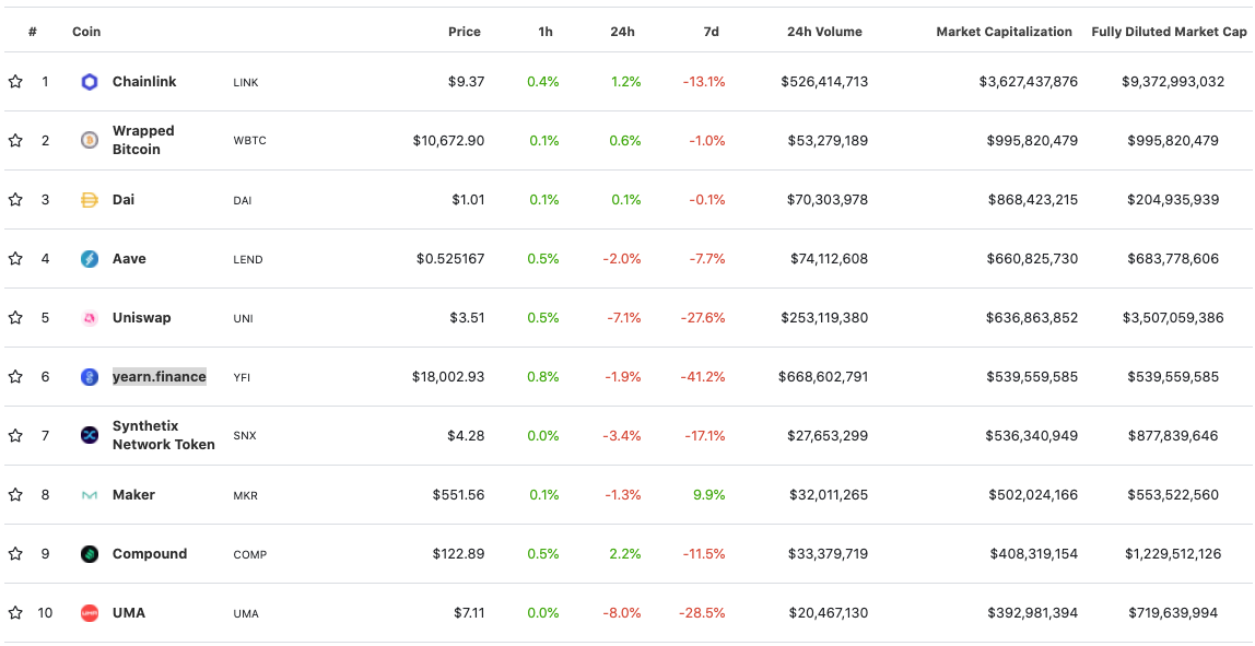 Recent performance of the top 10 largest DeFi projects as tracked by CoinGecko