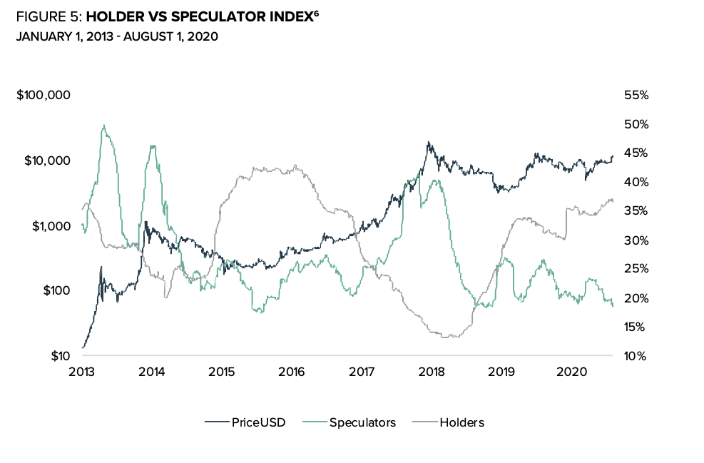 holders-speculators-chart-bitcoin