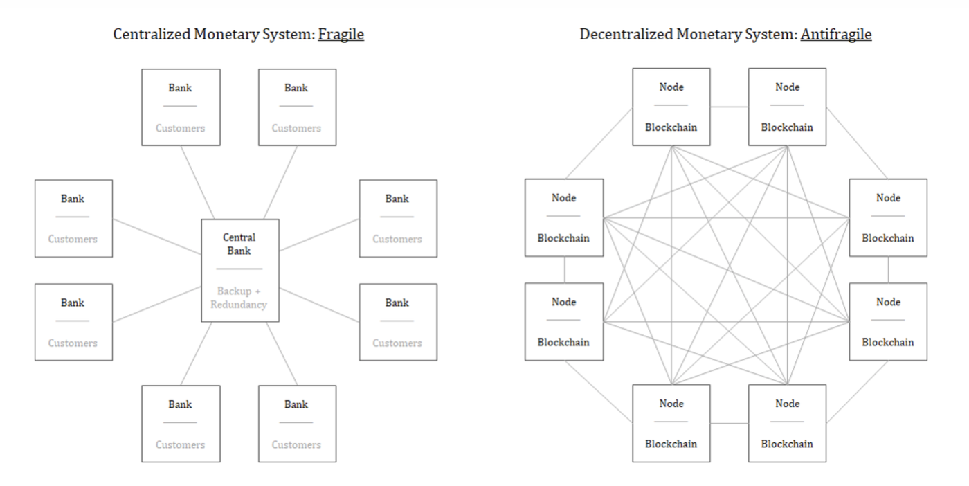 A centralized and decentralized network.