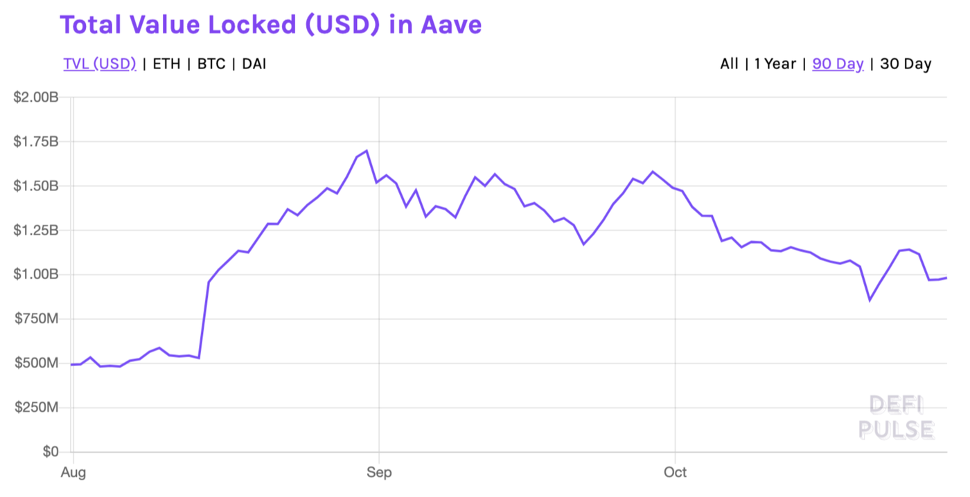 TVL in Aave over the last 90 days from August through October