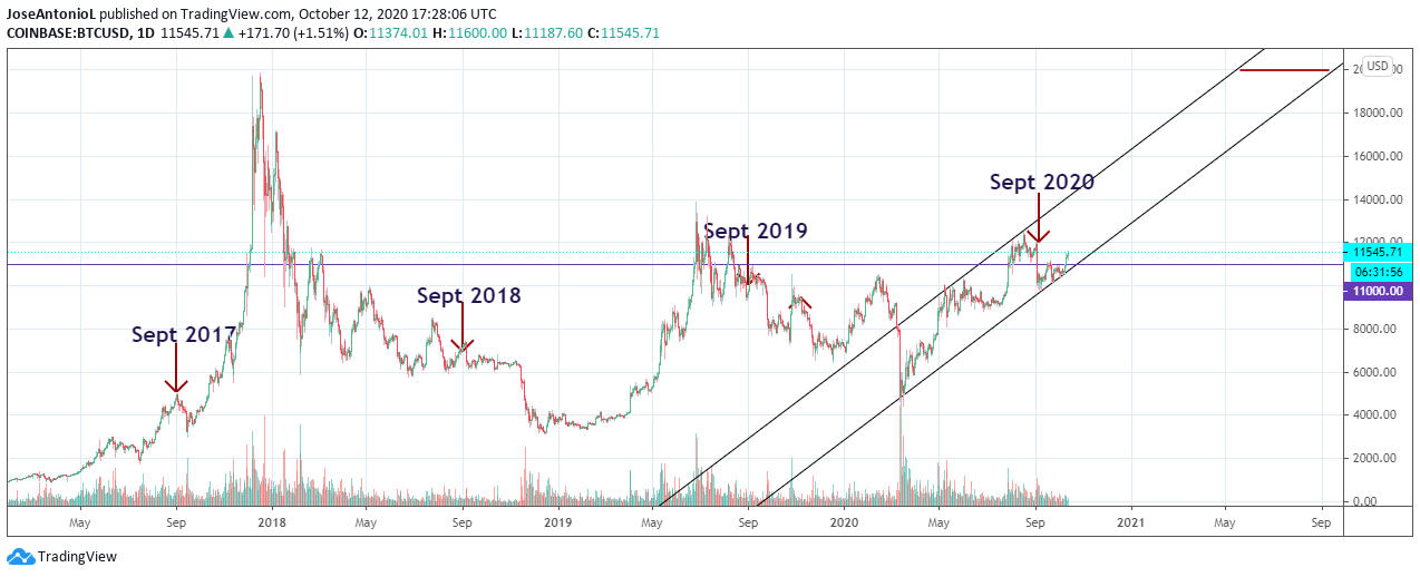 The BTC-USD trading pair over the years. Image: Tradingview