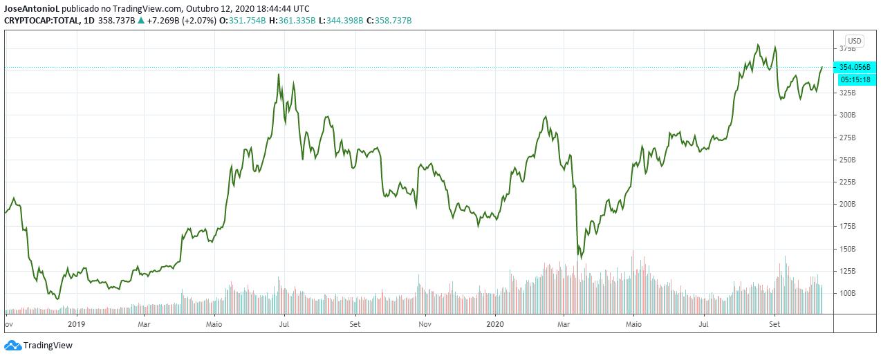 Total Crypto Market Cap. Image: Tradingview