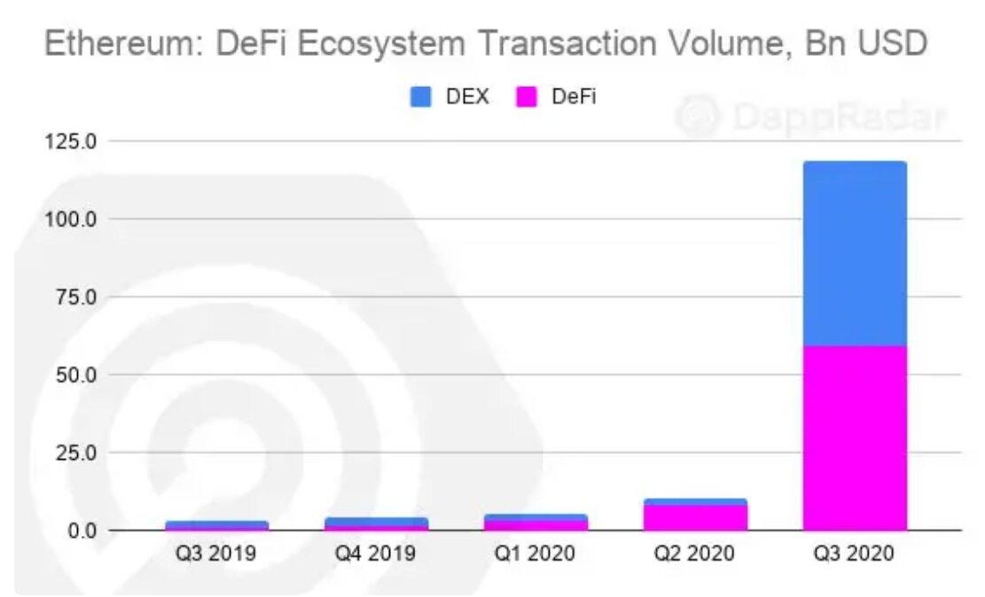 Ethereum Transaction Volumes Hit $120 Billion in Third Quarter