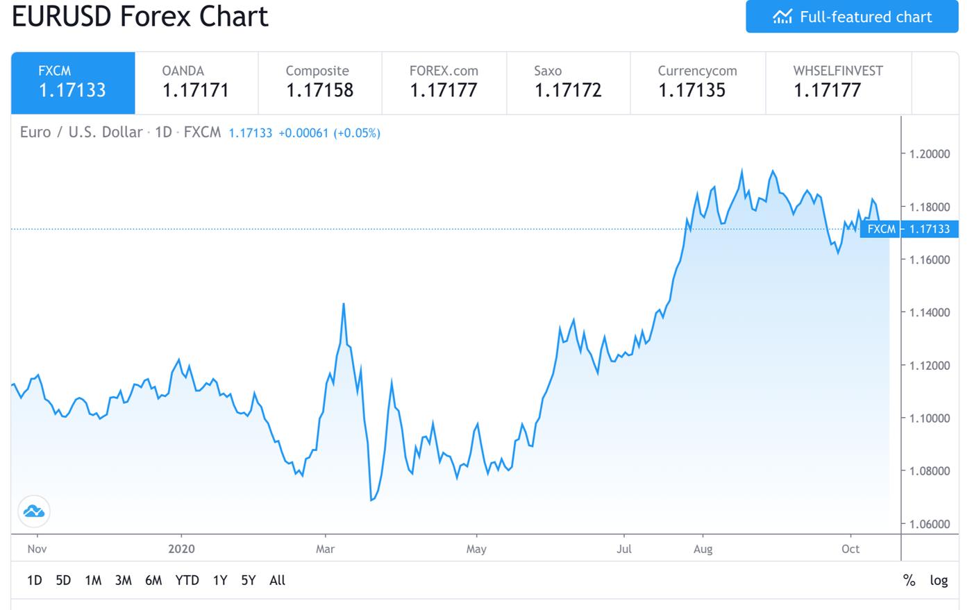 Trading view EURUSD forex price