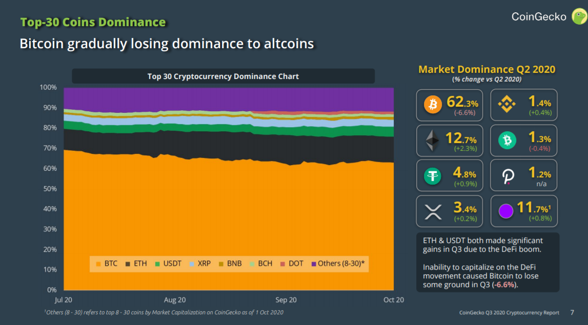 Bitcoin losing dominance to altcoins