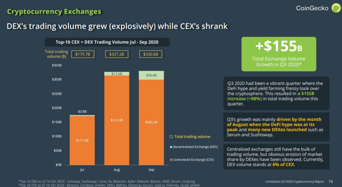 DEX trading volume for Q3 2020