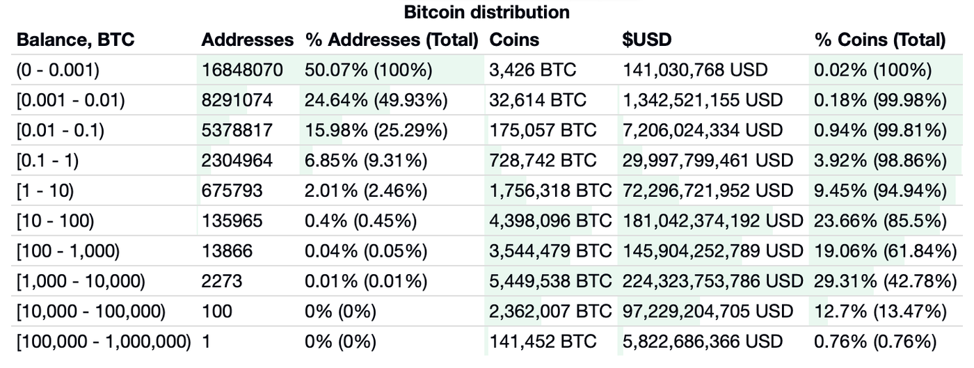 A chart showing how Bitcoin is distributed.